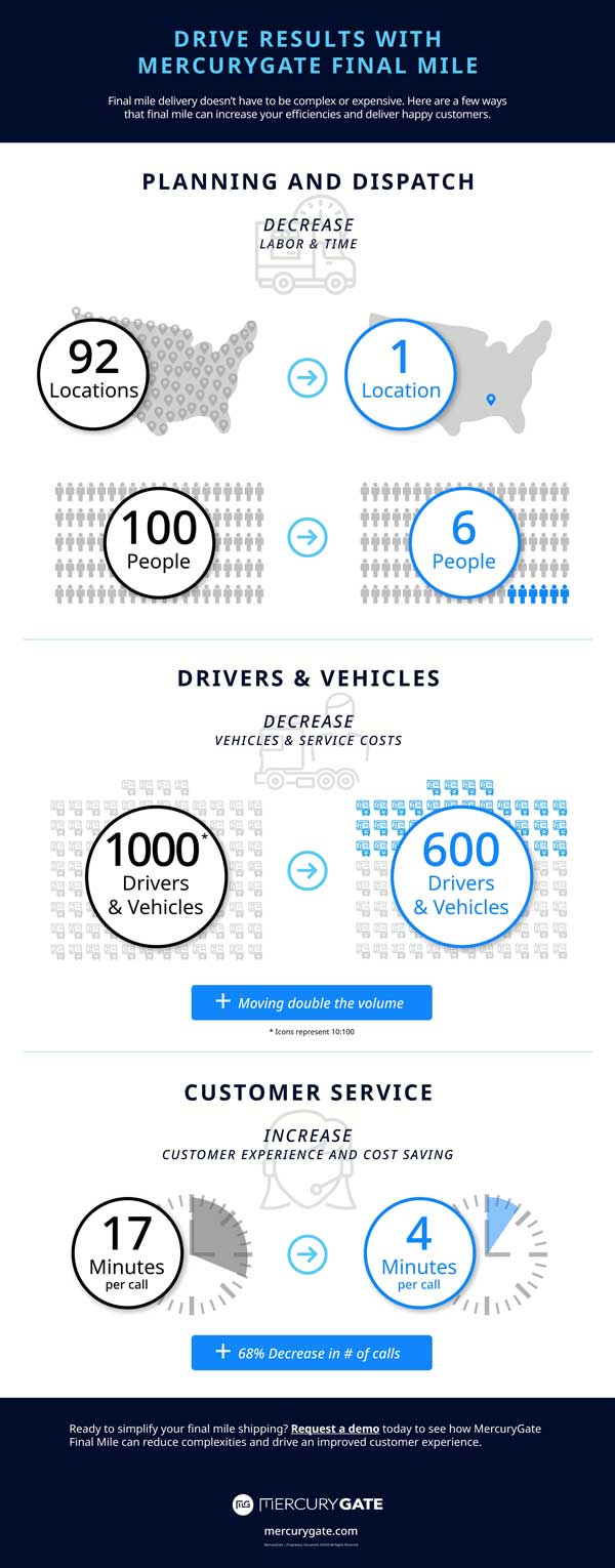 Drive Results with MercuryGate Final Mile Inforgraphic